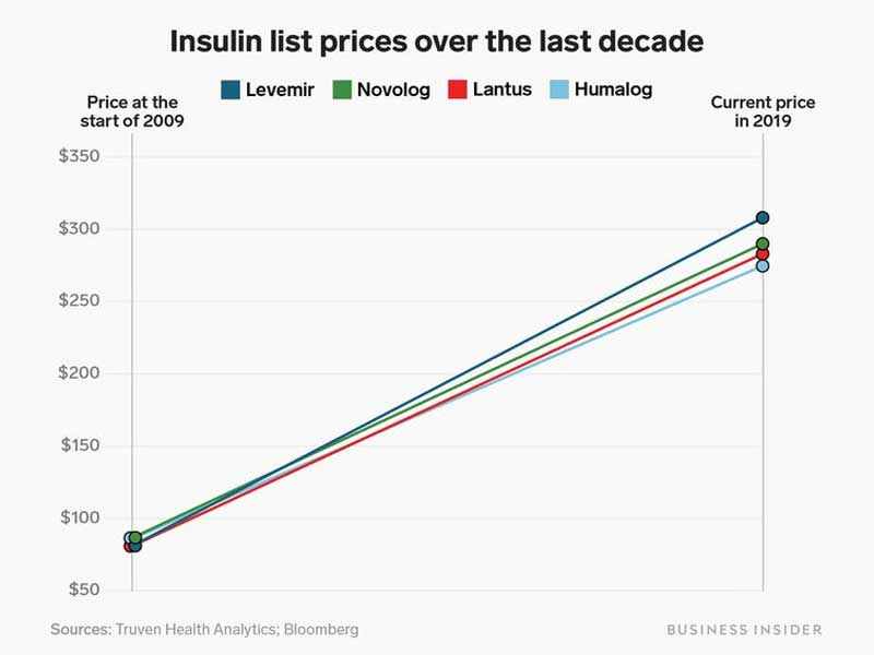 Insulin Prices, USA
