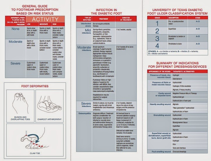 Download: Comprehensive Diabetic Foot Exam (CDFE) Form and ADA CDFE Pocket Chart
