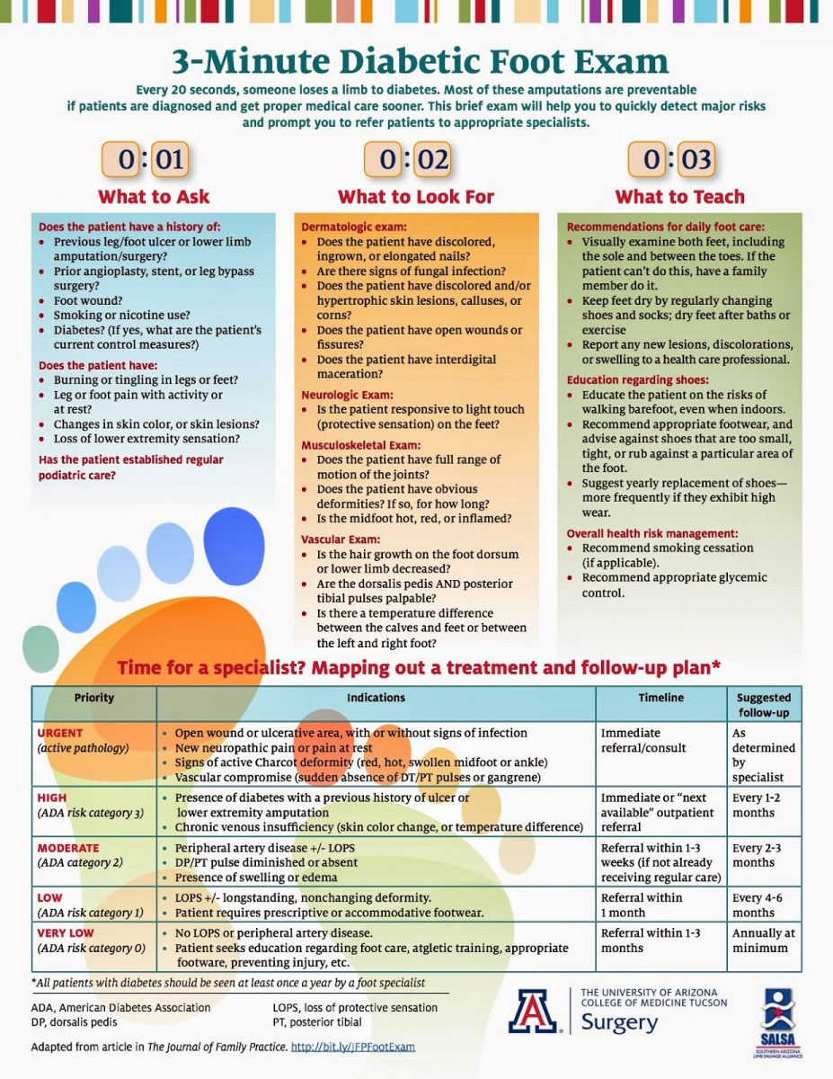 What to Ask? What to Look For? What to Do? 3 Minute Diabetic Foot Exam: Infographic