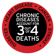 75% of Deaths are Caused by and 75% of Dollars Spent on Chronic Diseases, Worldwide