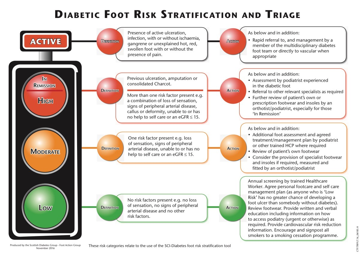 Diabetic Foot Risk Stratification As Simple As Green Yellow Red