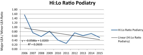 Podiatry Impact on High-Low Amputation Ratio Characteristics: A 16-year Study