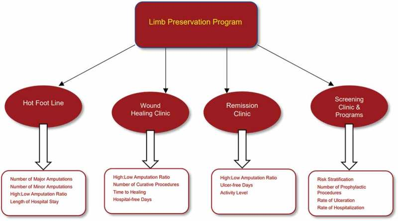 Building a Scalable Limb Preservation Program: 4 Steps to Success