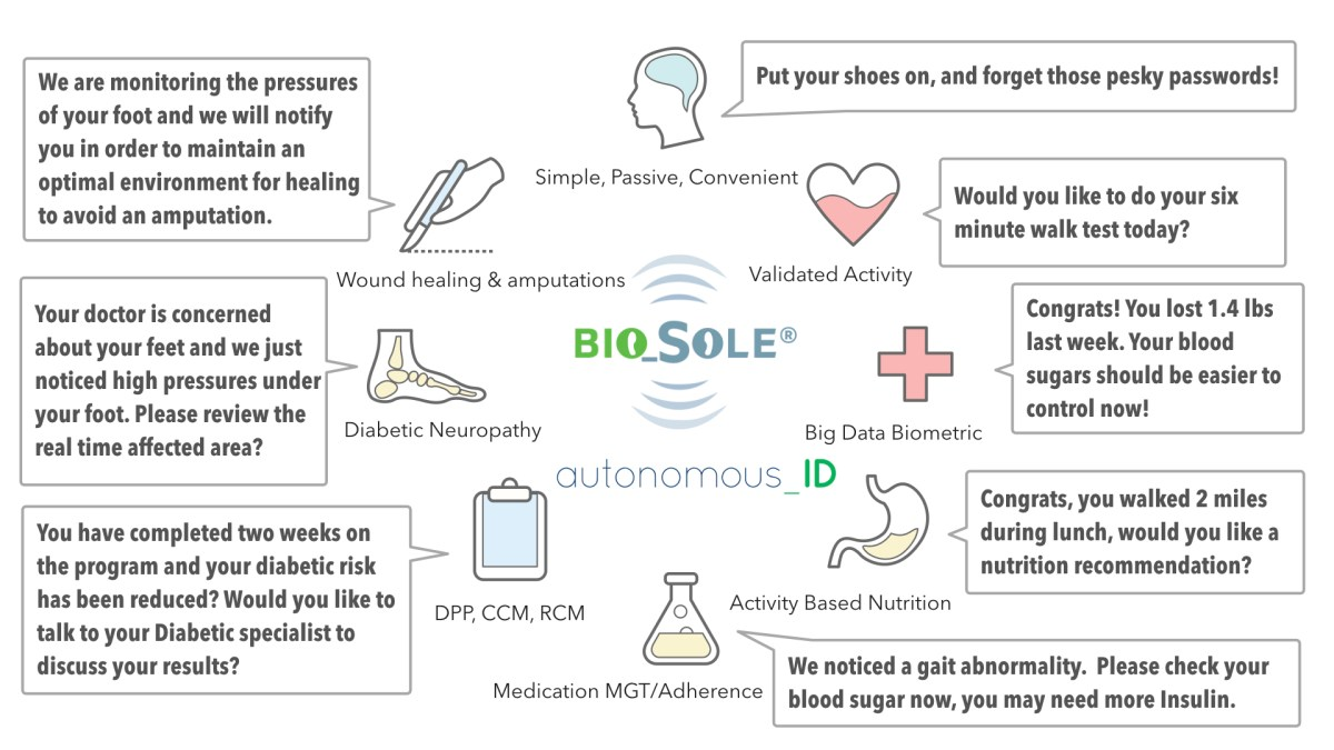 Autonomous_ID and @USC Team Share 2018 Global Type 1 #Diabetes Innovation Award with Tech Designed to Prevent Amputations @KeckMedUSC @USCViterbi