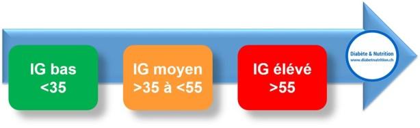 Index glycémique, IG, nutrition, diabète, IG bas, IG moyen, IG élevé