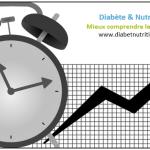 diabète, hyperglycémies, réveil, graphique, conseils, phénomène de l'aube