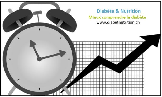 Diabète : comment éviter les hyperglycémies au réveil
