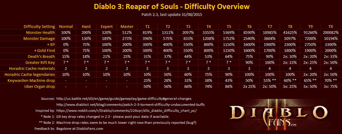 Diablo 3 Bersicht Der Schwierigkeitsgrade