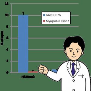 ChIP-qPCR法で定量値を計算する方法