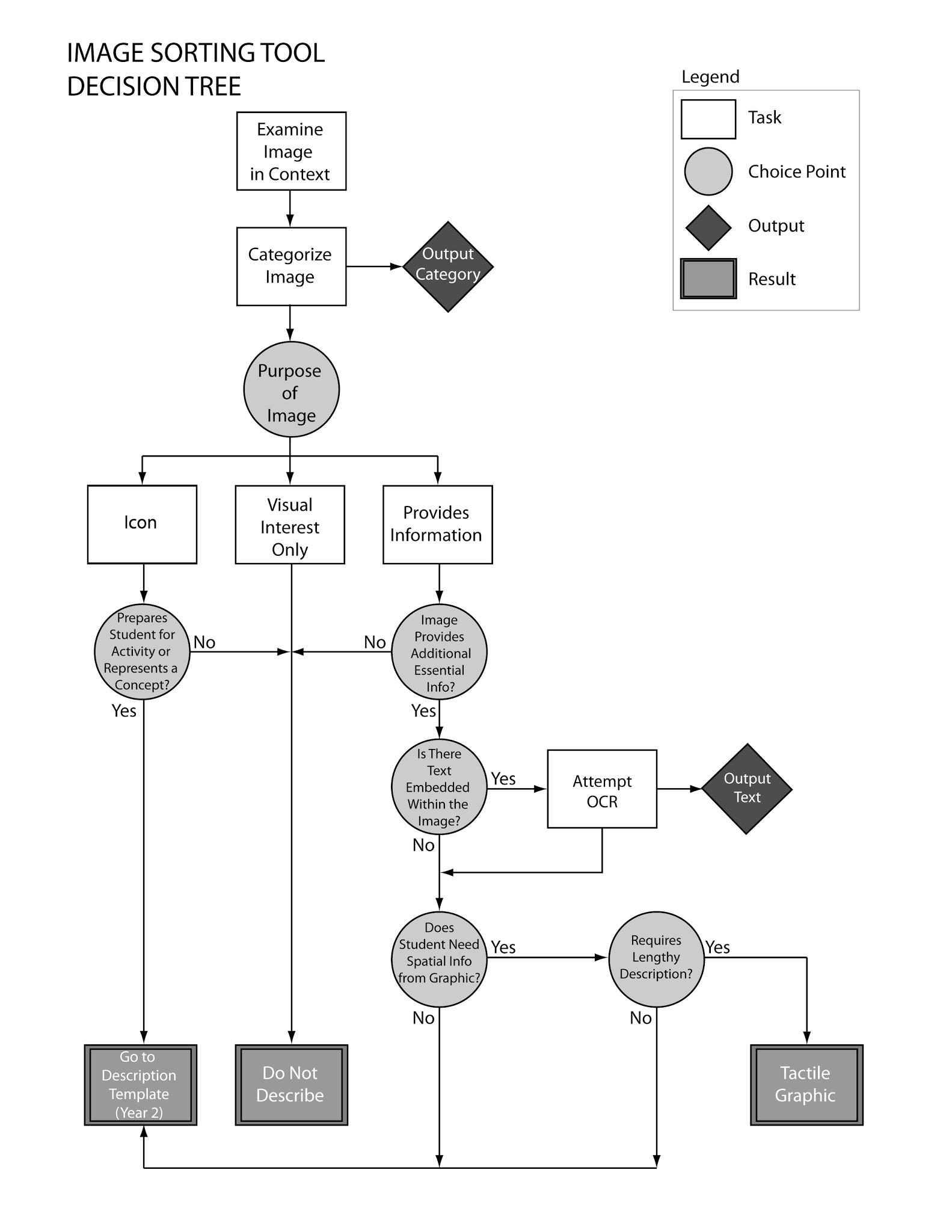 Process Flow Diagram Decision