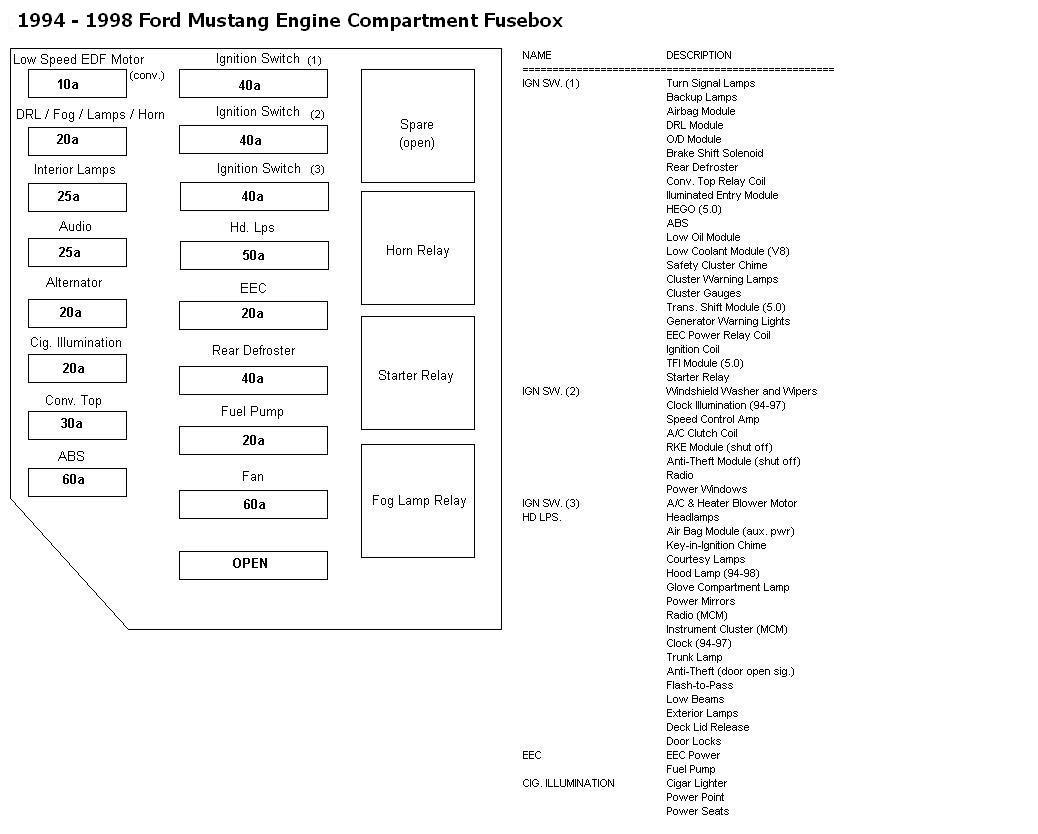 Underhood Fuse Box Diagram F150 Ford