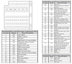 1969 MUSTANG FUSE PANEL DIAGRAM  Auto Electrical Wiring