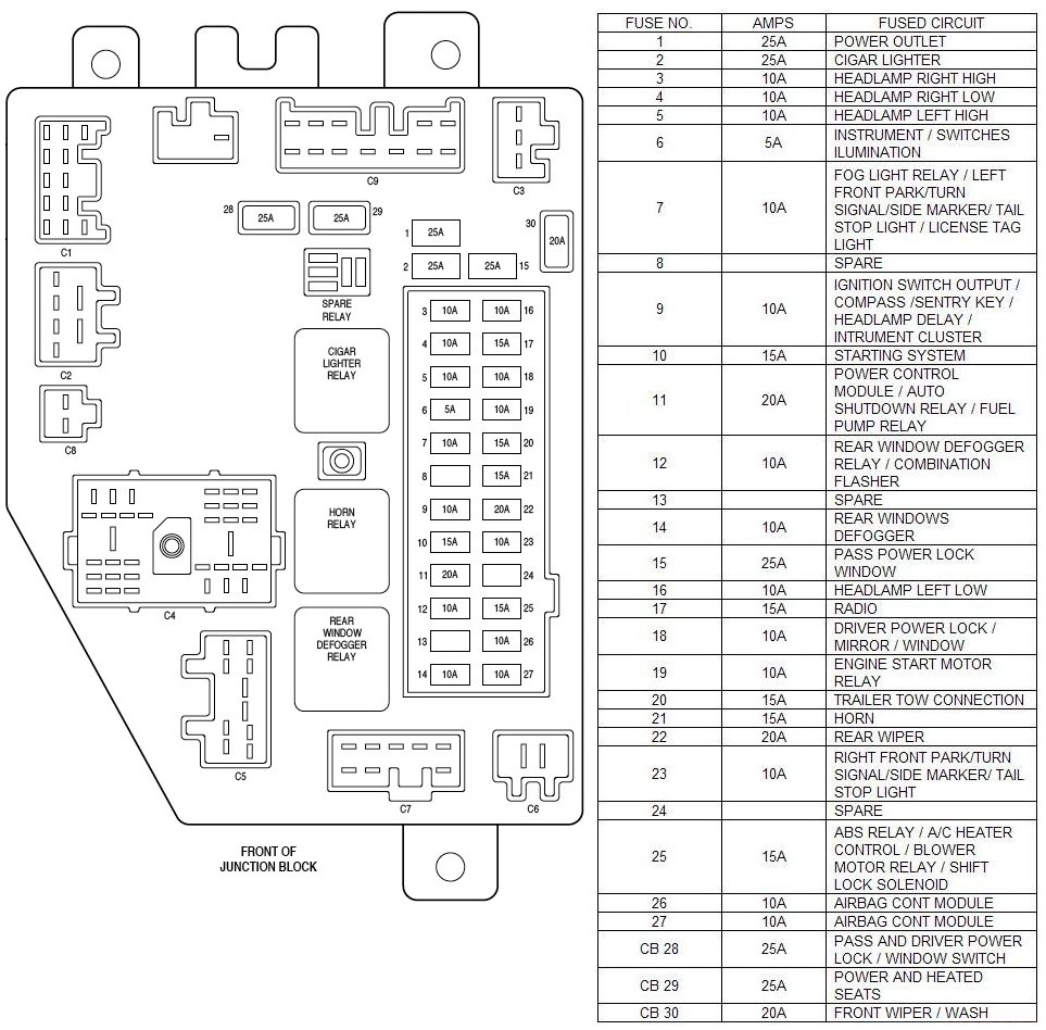 1994 Jeep Cherokee Interior Fuse Box Diagram