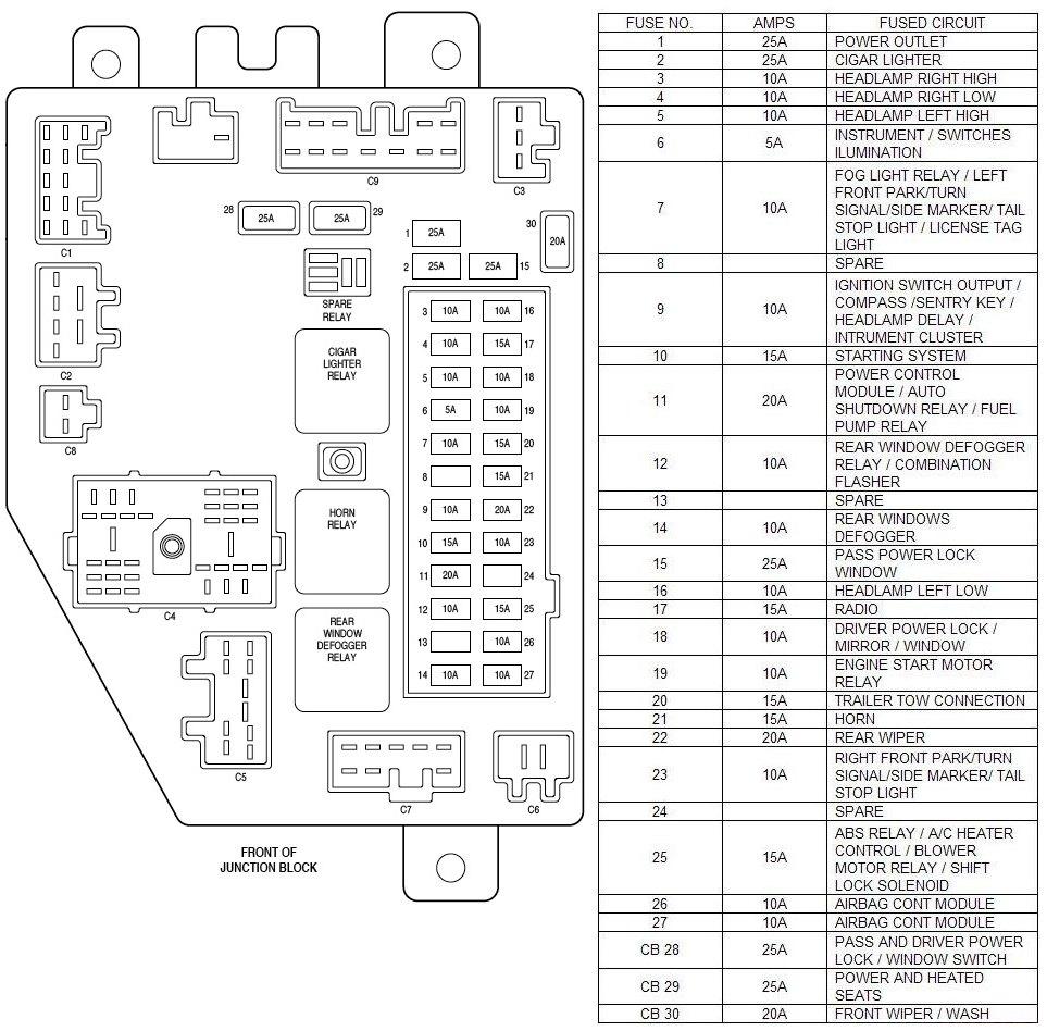 98 cherokee fuse box wiring data diagram rh 10 meditativ wandern de 98 jeep cherokee kick panel fuse box 98 jeep cherokee fuse box location