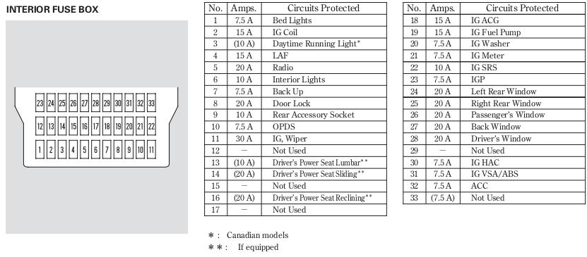 2008 honda ridgeline fuse panel diagram cigarette lighter rh diagrams hissind com Fuse Wire 2009 Ford Expedition Fuse Diagram