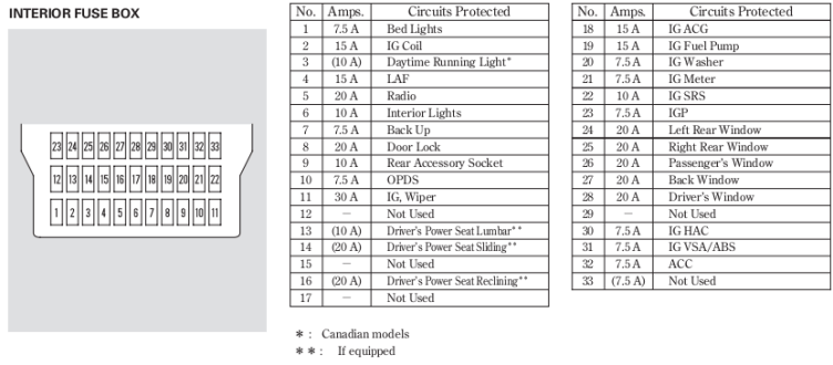 2008 honda ridgeline fuse panel diagram - cigerette ligher