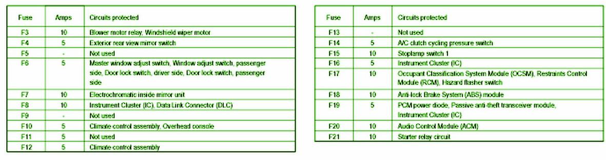 2007 ford mustang fuse relay diagram rh diagrams hissind com 2007 ford mustang fuse panel diagram 2007 ford mustang fuse panel diagram