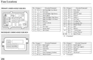 2008 Honda CRV Fuse Diagram