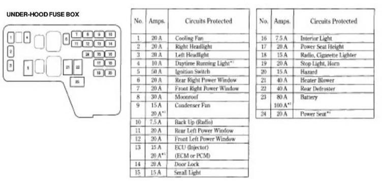 1997 Honda Accord Fuse Relay Diagram