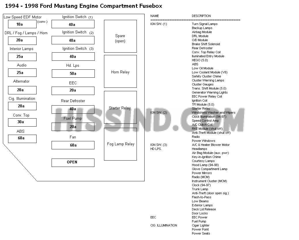 9498 Mustang Fuse Locations and ID's Chart Diagram (1994 94 1995 95 1996 96 1997 97 1998 98)