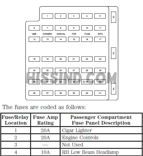 2000 Ford Mustang V6, V8 Fuse Box DiagramRelay