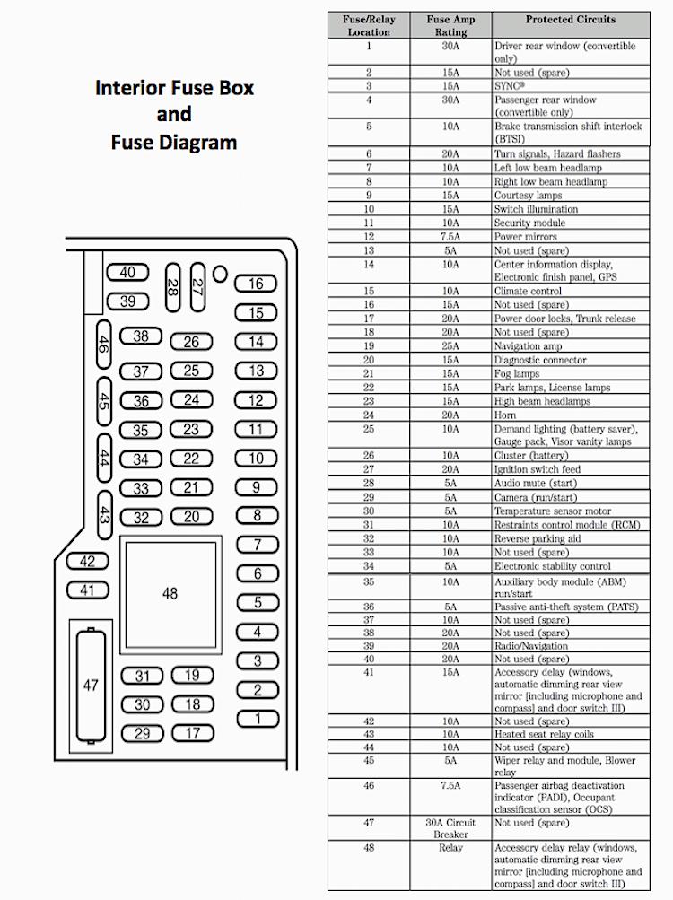 05 14 mustang gt v6 fuse diagram 2005 05 2006 06 2007 07 2008 08 rh diagrams hissind com 2006 ford mustang v6 wiring diagram 2006 Mustang Fuse Locations Chart