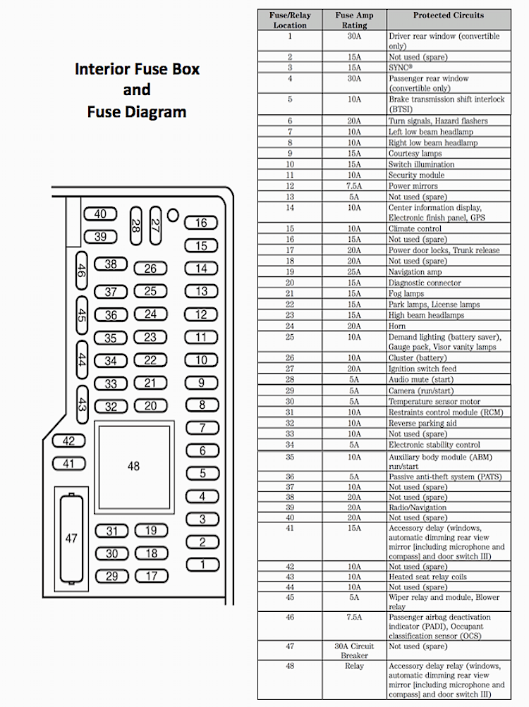 Mustang Fuse Box Diagram