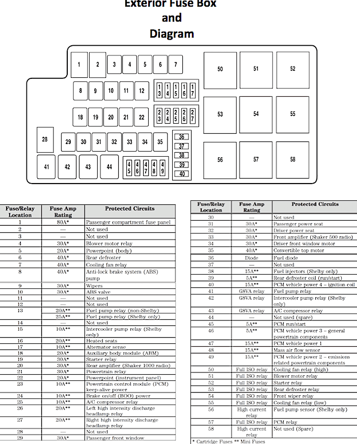 Mustang Fuse Under Hood Fuse Diagram E on 2005 ford f350 fuse panel layout