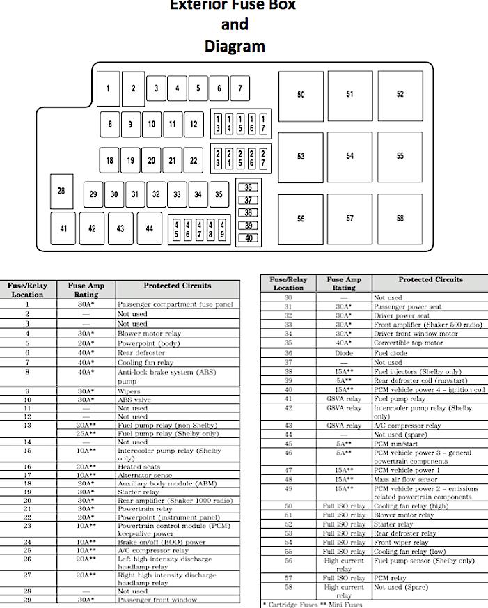 05-14 mustang gt v6 fuse diagram