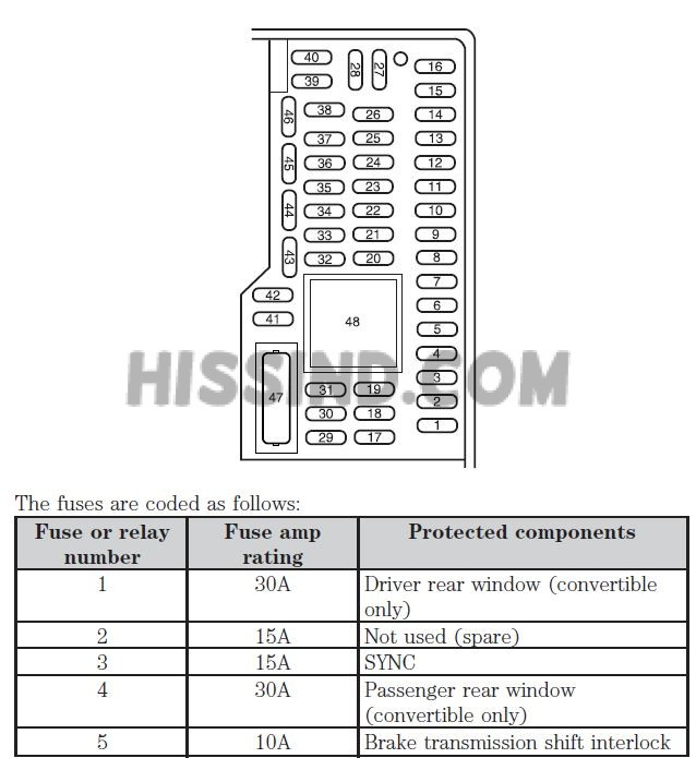 2005 2014 ford mustang rh diagrams hissind com 02 Mustang Fuse Box Diagram 07 mustang interior fuse box