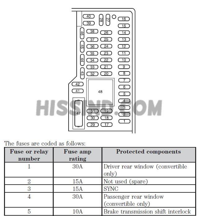 2014 mustang interior fuse panel diagram rh diagrams hissind com 1991 Mustang Fuse Panel Diagram 1990 Mustang Fuse Panel Diagram
