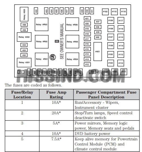 20042008 Ford F150 Fuse Diagrams Repair & Diagnostic