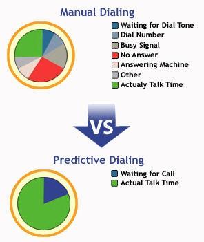 predictive dialer