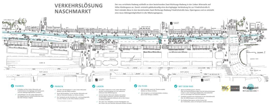 Verkehrslösung Naschmarkt: Planungsstand einfach dargestellt und beschrieben zum Lückenschluss Wiental Radweg