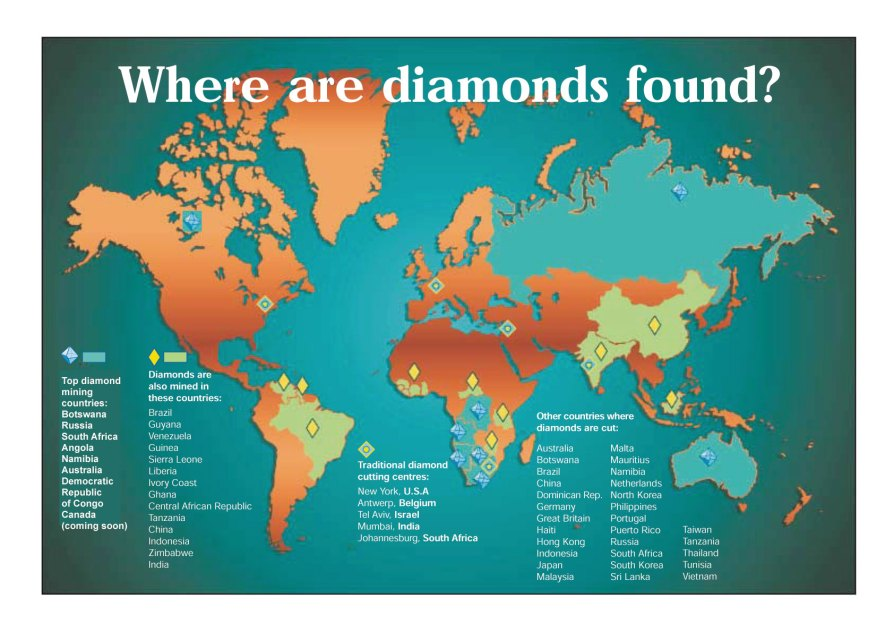 diamond producing countries