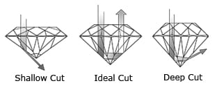 Diamond Cut by Depth