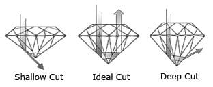 Diamond Cut by Depth
