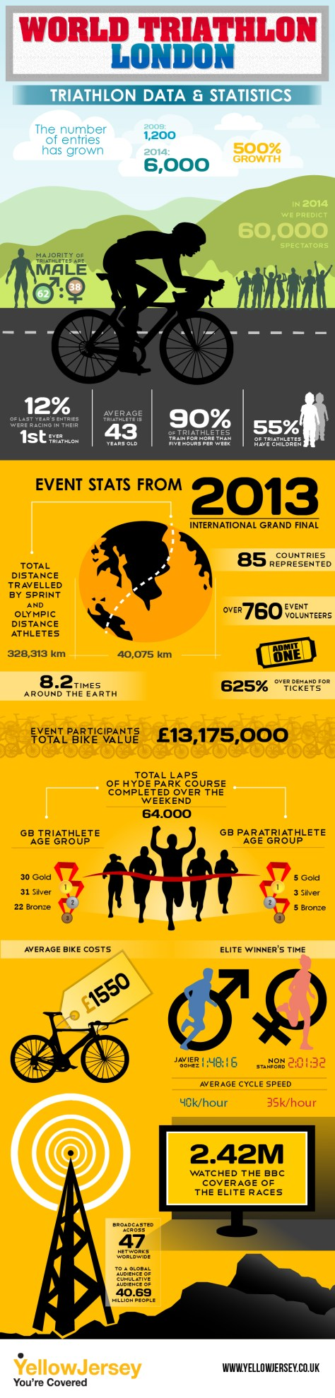 Cyling_YellowJersey_Infographic