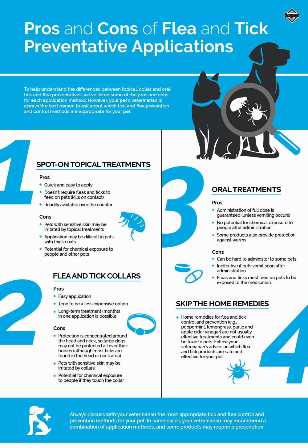 Pros and Cons of Flea and Tick Preventative Applications Infographic | Diamond Pet Foods