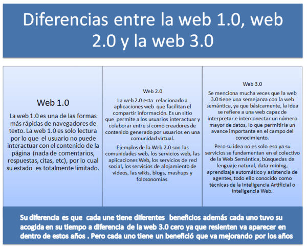 - DIFERENCIAS WEB 1.0, 2.0 Y 3.0