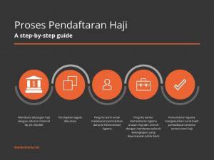 Infografis Proses Daftar Haji