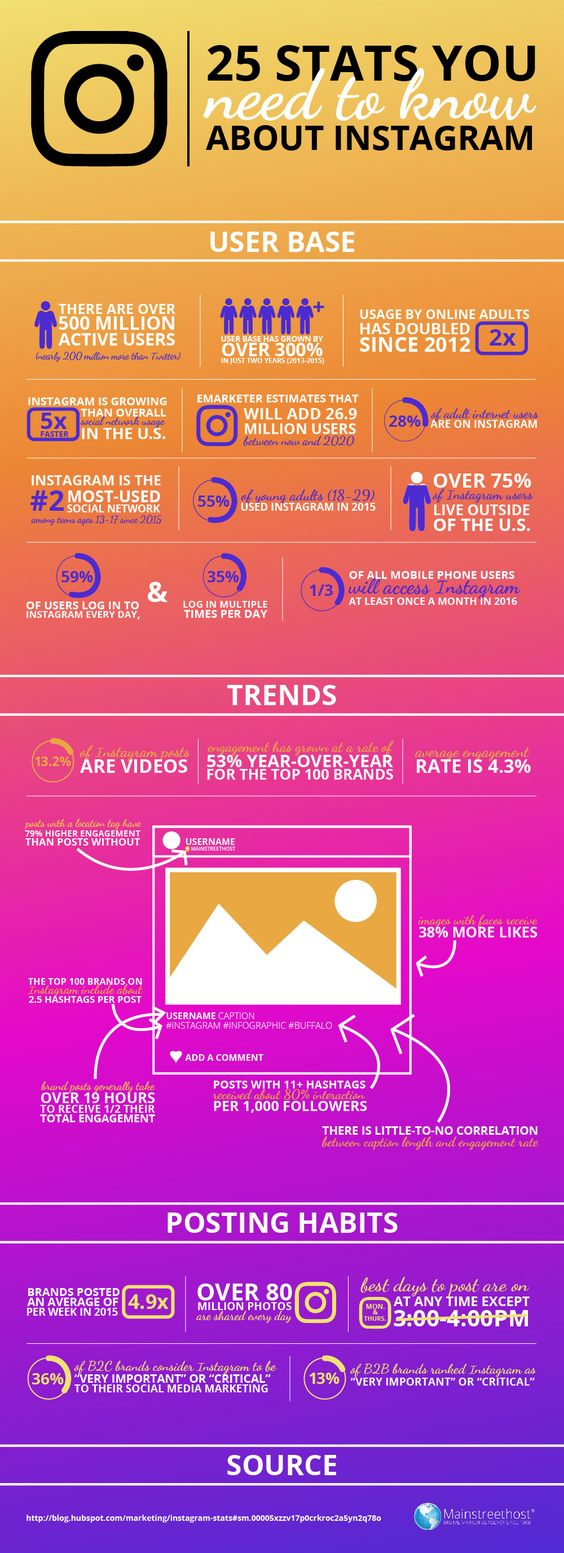 25 facts about instagram