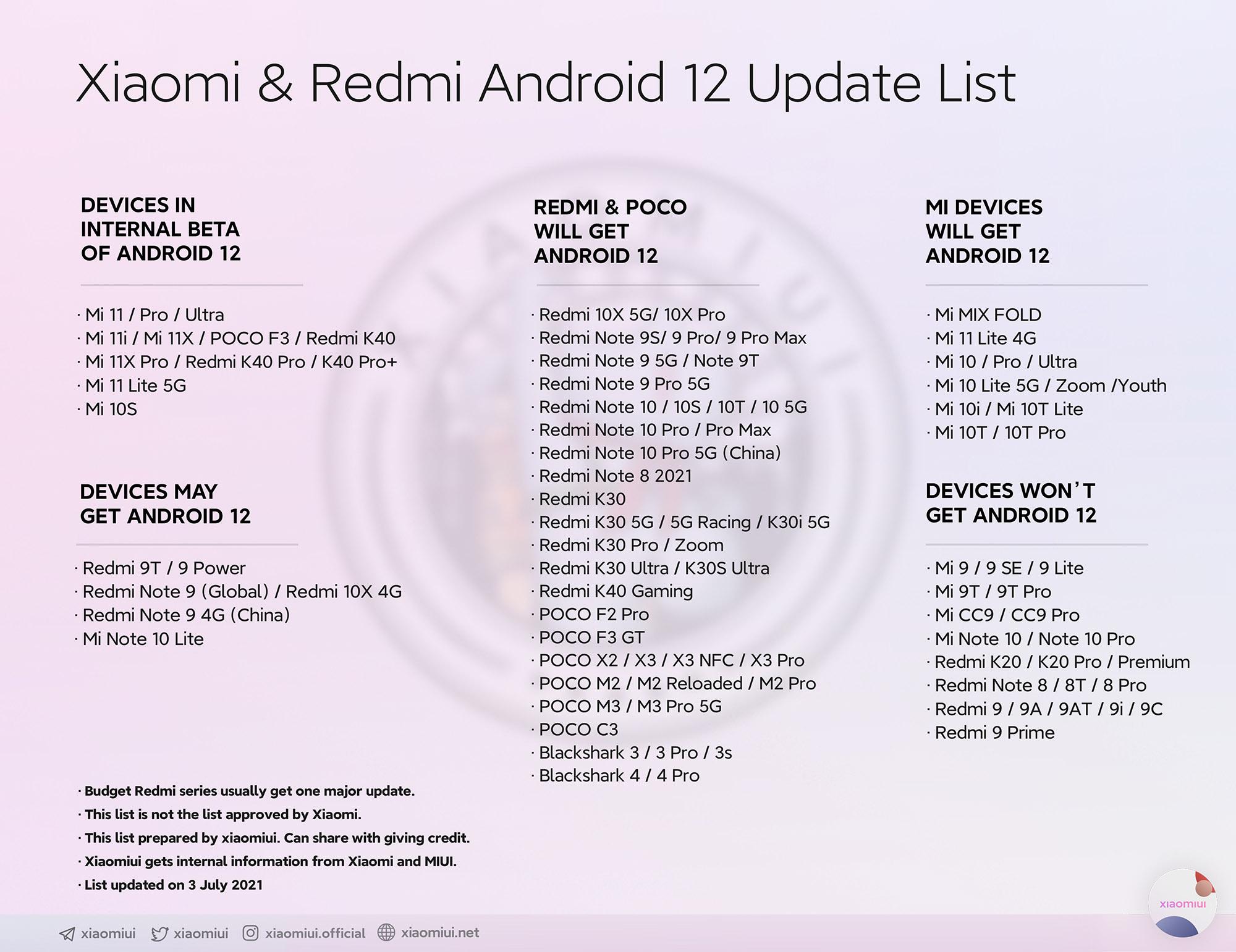 Daftar HP Xiaomi yang mendapat update Android 12