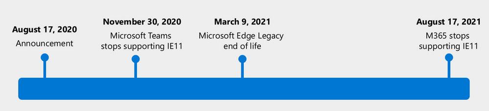 Microsoft 365 Tidak mendukung IE 11