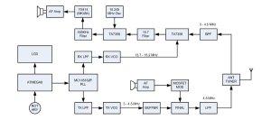 80m AM Transceiver with MC145162P – Dian Kurniawan's Blog