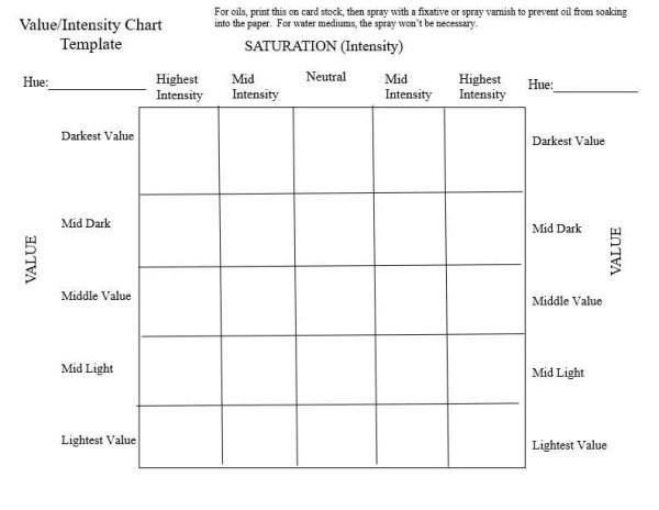 value intensity chart