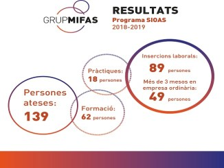 resultats-mifas-sioas-mercat-laboral-discapacitat