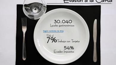 Photo of Más de la mitad de los Restaurantes controlados por ARBA evadían impuestos
