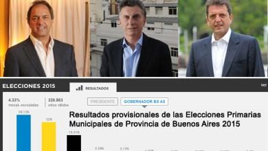 Photo of Resultados Provisionales De Las Elecciones Primarias MUNICIPALES De PROVINCIA De Buenos Aires 2015 (Minuto A Minuto)
