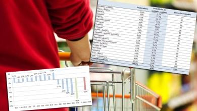 Photo of CAME:Las ventas minoristas cayeron 9,2% en mayo